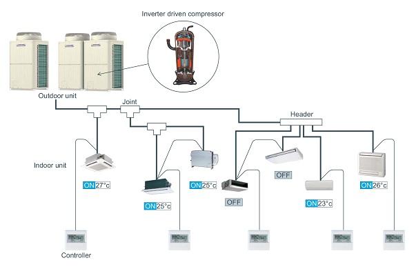 Bộ chia gas trong hệ thống điều hòa trung tâm VRV